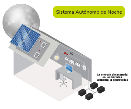 Sistema autónomo de noche