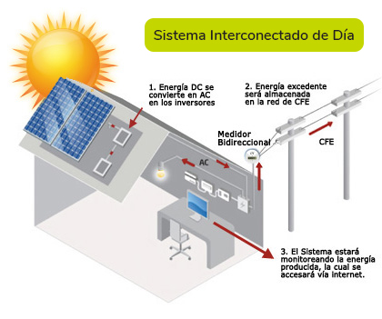 Sistema interconectado de dia