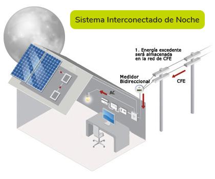 Sistema interconectado de noche